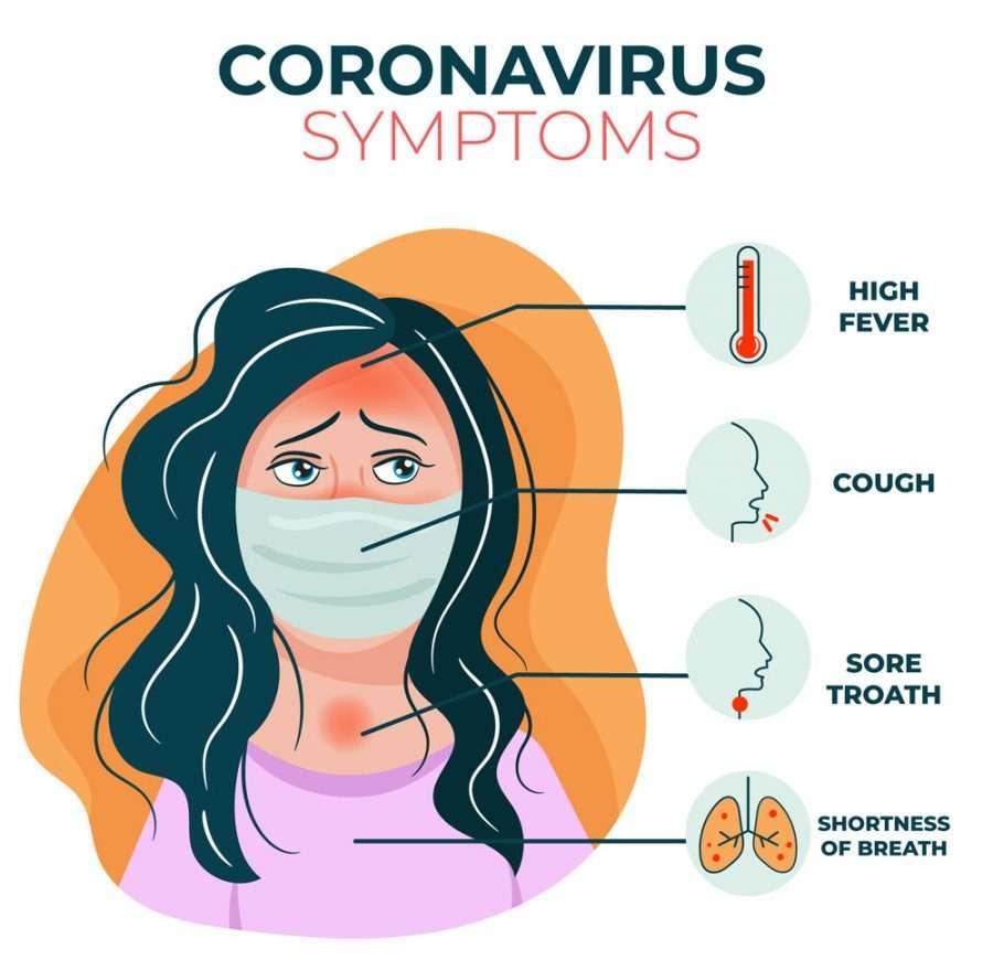 Covid19 Symptoms